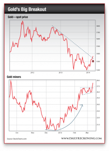 Surviving on Shoestrings: Gold Chart